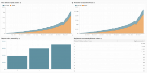 Customer Retention Dashboard - Magento Business Intelligence